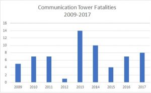 communication tower fatalities OSHA